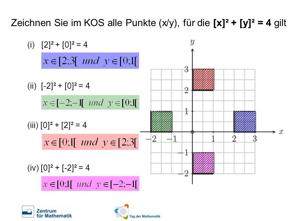 Zeichnen Sie im KOS alle Punkte (x/y), für die [x]² + [y]² = 4 gilt